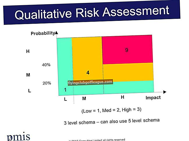 Come valutare il rischio in un progetto